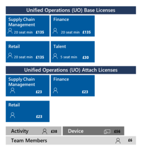 Changes coming to Dynamics 365 for Finance and Operations