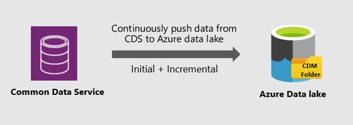 CDS to Azure data lake image