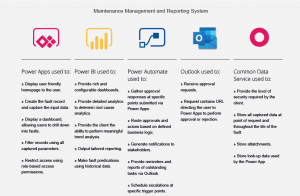 Power platform maintenance management reporting system