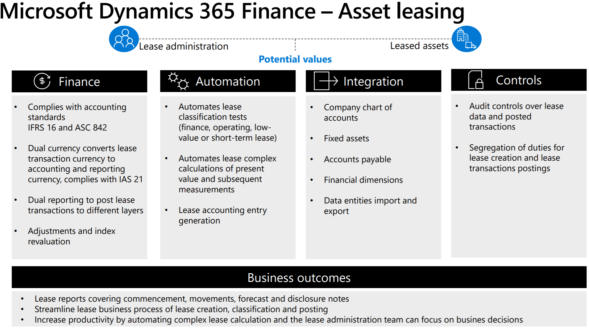 asset leasing module overview from Microsoft