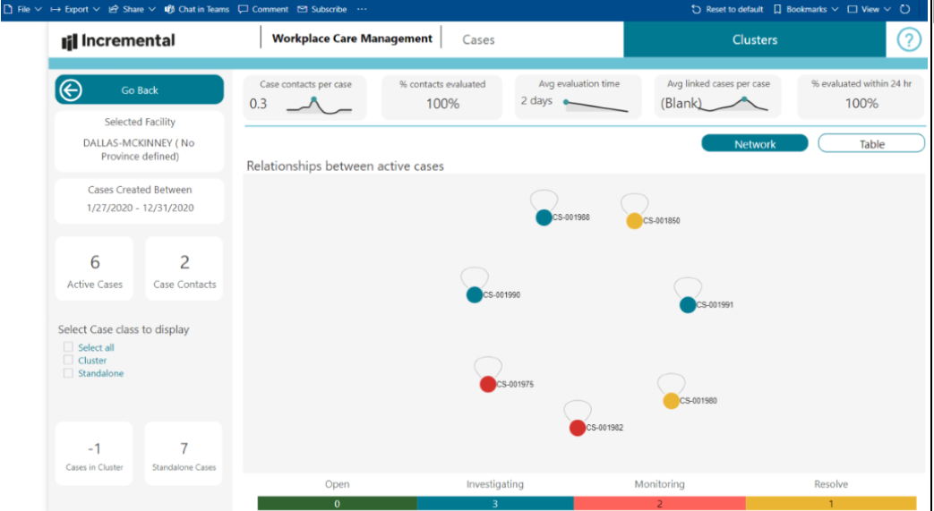 workplace care management dashboard